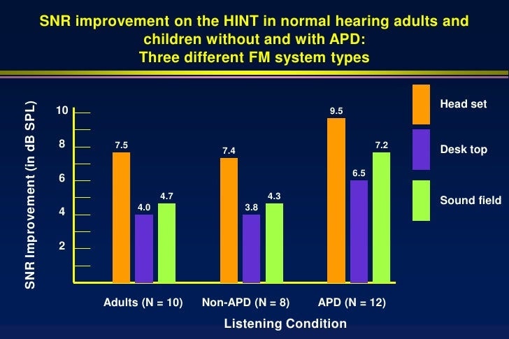 Auditory Processing Disorders 2