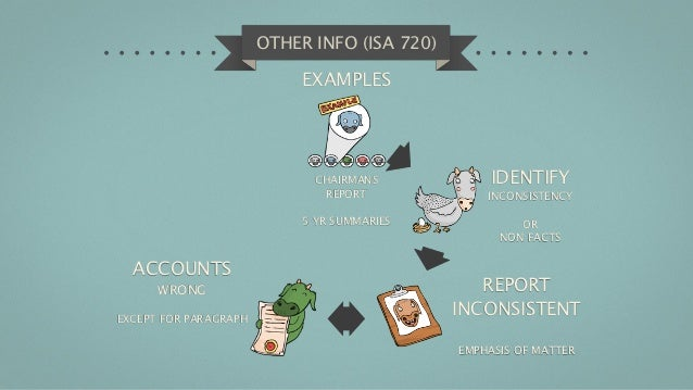 OTHER INFO (ISA 720)                            EXAMPLES                             CHAIRMANS            IDENTIFY        ...