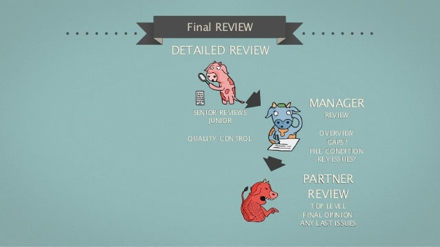 Final REVIEWDETAILED REVIEW                      MANAGER   SENIOR REVIEWS         REVIEW       JUNIOR                     ...
