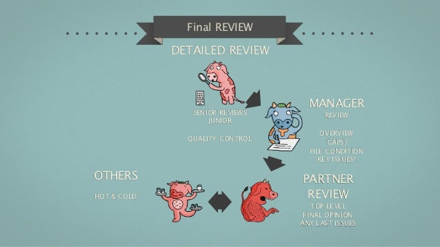 Final REVIEW             DETAILED REVIEW                                   MANAGER                SENIOR REVIEWS         R...