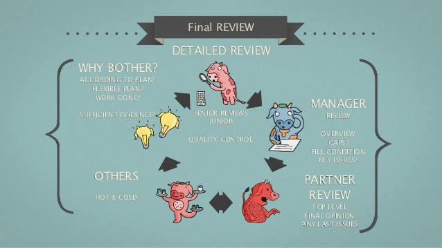 Final REVIEW                       DETAILED REVIEWWHY BOTHER?ACCORDING TO PLAN?   FLEXIBLE PLAN?    WORK DONE?            ...