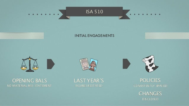 ISA 510                            INITIAL ENGAGEMENTS  OPENING BALS              LAST YEAR'S              POLICIESNO MATE...