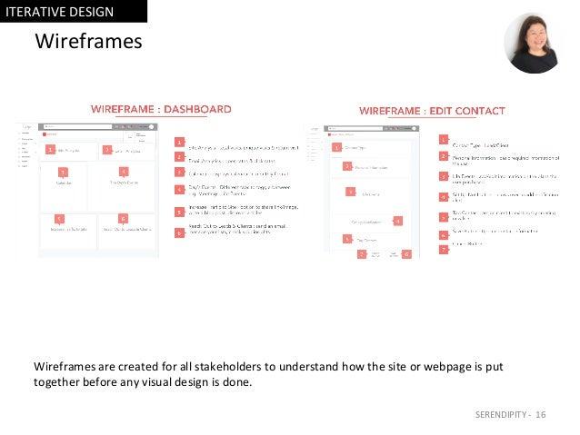 Wireframes Wireframesarecreatedforallstakeholderstounderstandhowthesiteorwebpageisput togetherbeforeany...