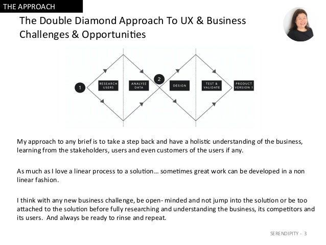 TheDoubleDiamondApproachToUX&Business Challenges&Opportuni=es Myapproachtoanybriefistotakeastepbacka...