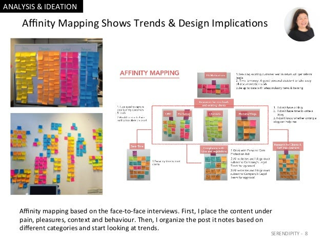 AffinityMappingShowsTrends&DesignImplica=ons Affinitymappingbasedontheface-to-faceinterviews.First,Iplacethe...