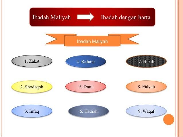 Ibadah Maliyah Ibadah dengan harta  1. Zakat  Ibadah Maliyah  4. Kafarat  5. Dam  7. Hibah  2. Shodaqoh 8. Fidyah  3. Infa...