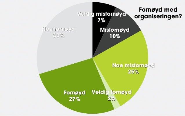Fornøyd med              Veldig misfornøyd                                    organiseringen?                     7%Noe fo...