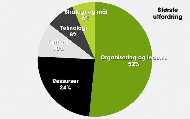 Strategi og mål                Største           6%                      utfordring    Teknologi        8%Innhold  10%    ...