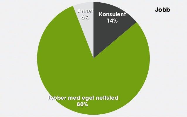 Annet               Jobb                  Konsulent           6%                    14%Jobber med eget nettsted         80%
