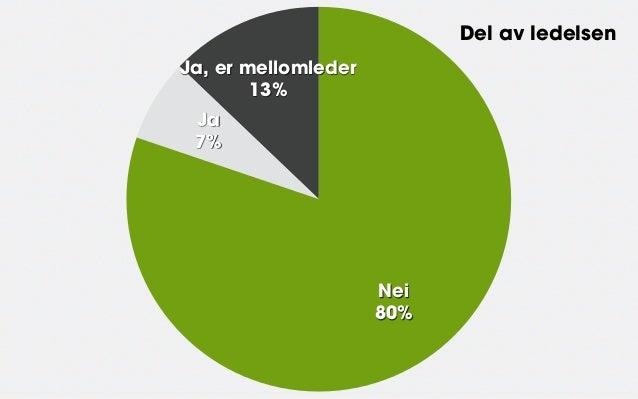 Del av ledelsenJa, er mellomleder        13% Ja 7%                     Nei                     80%