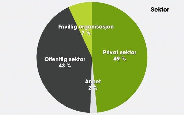 Sektor     Frivillig organisasjon                7%                       Privat sektorOffentlig sektor            49%   ...