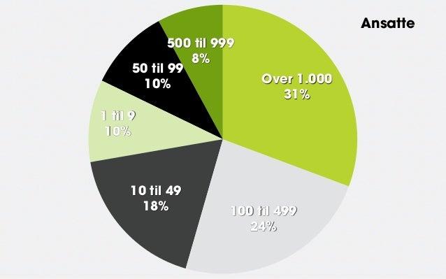 Ansatte             500 til 999                8%      50 til 99        10%                 Over 1.000                    ...