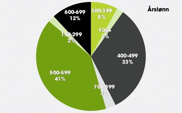 600-699   300-399             Årslønn       12%       8%                 900+   150-299        2%     2%                  ...