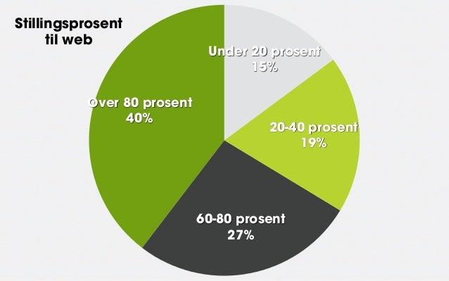 Stillingsprosent      til web                             Under 20 prosent                                   15%          ...
