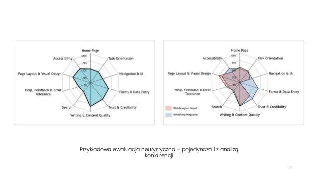 13 Przykładowa ewaluacja heurystyczna – pojedyncza i z analizą konkurencji