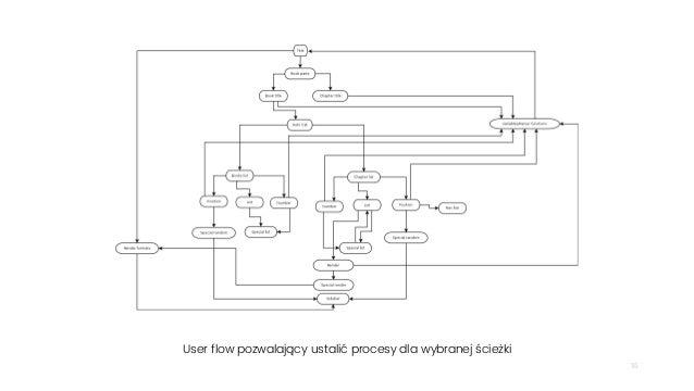 16 User flow pozwalający ustalić procesy dla wybranej ścieżki