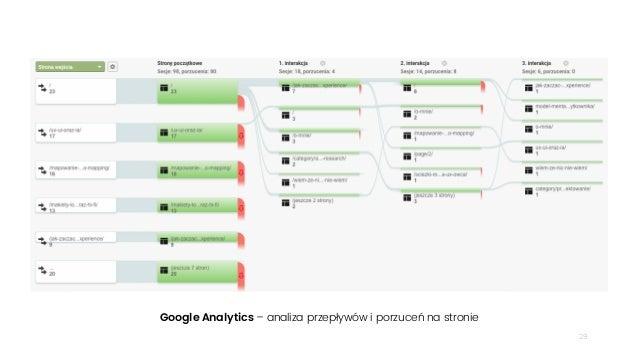 29 Google Analytics – analiza przepływów i porzuceń na stronie