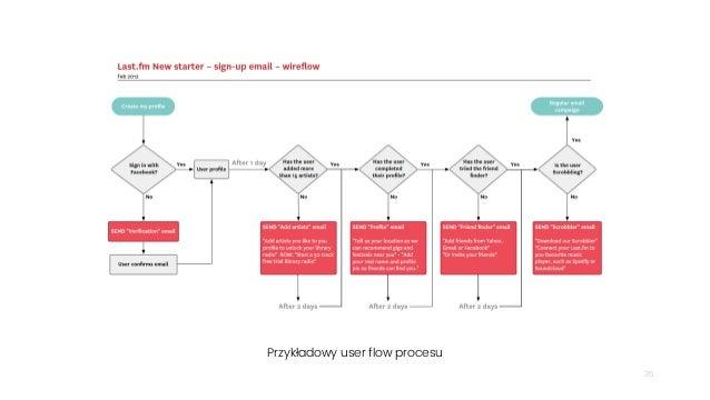 35 Przykładowy user flow procesu