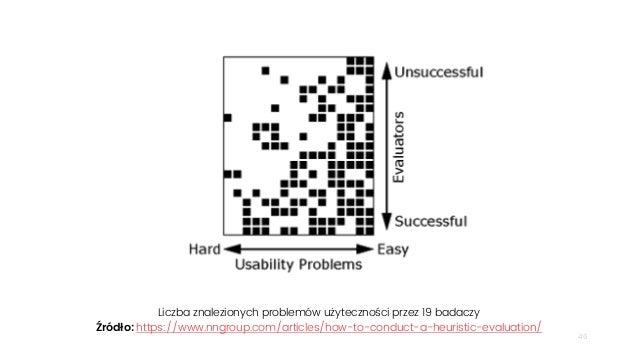 46 Liczba znalezionych problemów użyteczności przez 19 badaczy Źródło: https://www.nngroup.com/articles/how-to-conduct-a-h...