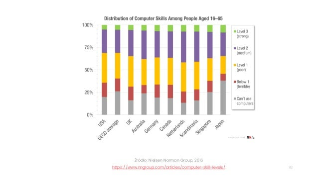 93 Źródło: Nielsen Norman Group, 2016 https://www.nngroup.com/articles/computer-skill-levels/