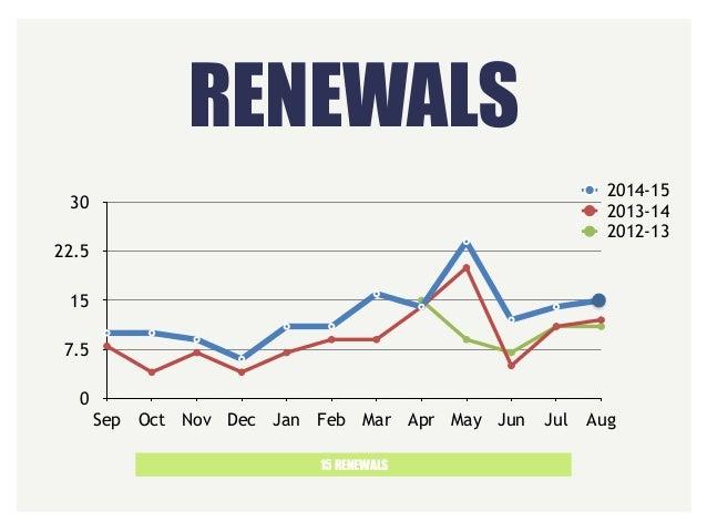 RENEWALS 15 RENEWALS 0 7.5 15 22.5 30 Sep Oct Nov Dec Jan Feb Mar Apr May Jun Jul Aug 2014-15 2013-14 2012-13