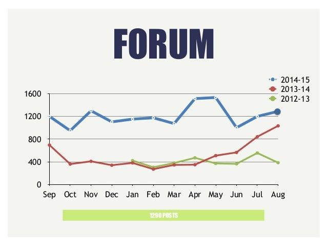 FORUM 1290 POSTS 0 400 800 1200 1600 Sep Oct Nov Dec Jan Feb Mar Apr May Jun Jul Aug 2014-15 2013-14 2012-13