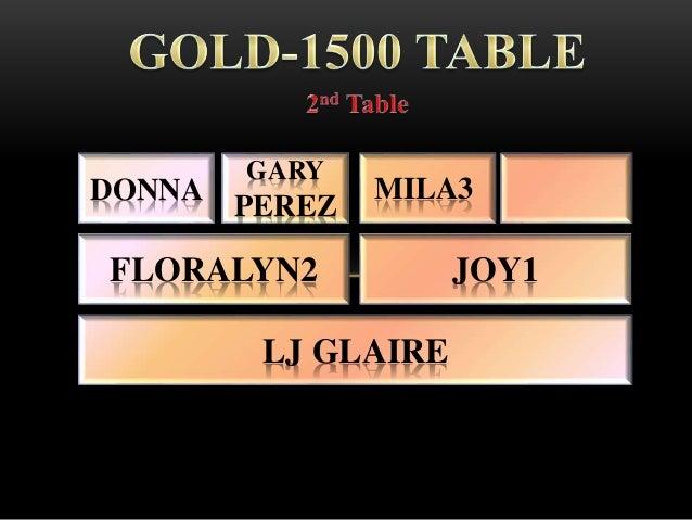 DONNA LJ GLAIRE FLORALYN2 GARY PEREZ JOY1 MILA3