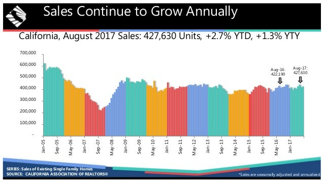 California, August 2017 Sales: 427,630 Units, +2.7% YTD, +1.3% YTY Sales Continue to Grow Annually - 100,000 200,000 300,0...