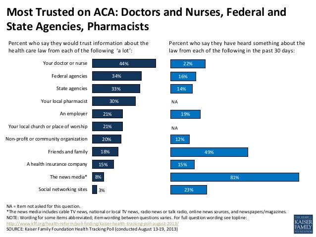 44% 34% 33% 30% 21% 21% 20% 18% 15% 8% 3% Your doctor or nurse Federal agencies State agencies Your local pharmacist An em...