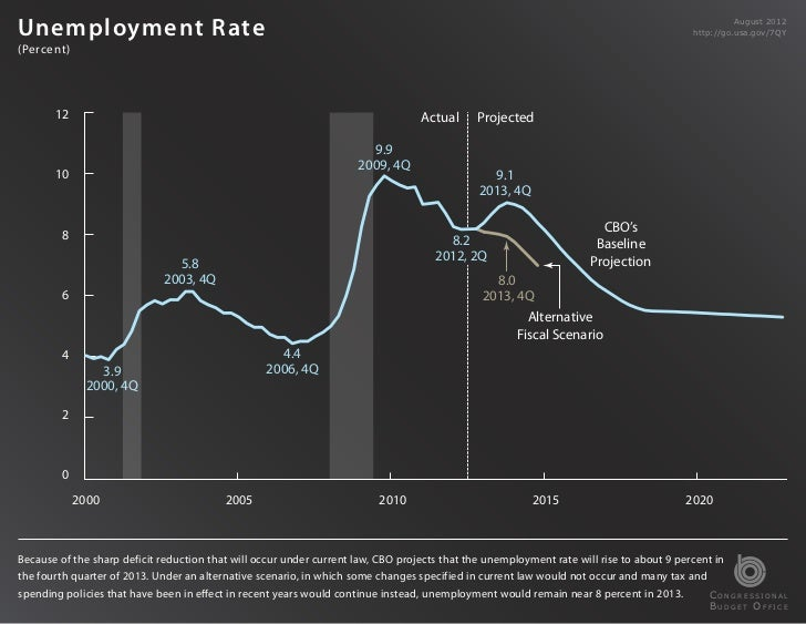 Unemployment Rate                                                                                                         ...