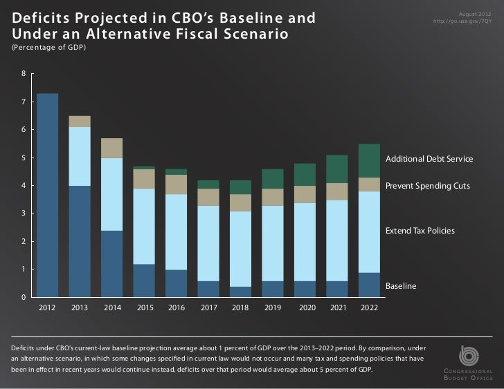 Def i cits Projected in CBO's Baseline and                                                                                ...