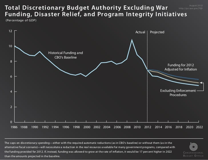 Total Discretionary Budget Authority Excluding War                                                                        ...