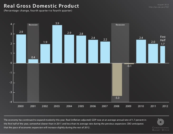 Federal Debt Held byProductReal Gross Domestic the Public, Historically and                                               ...
