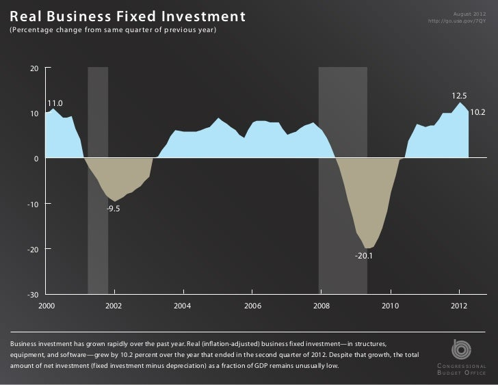 Real Business Fixed Investment                                                                                            ...
