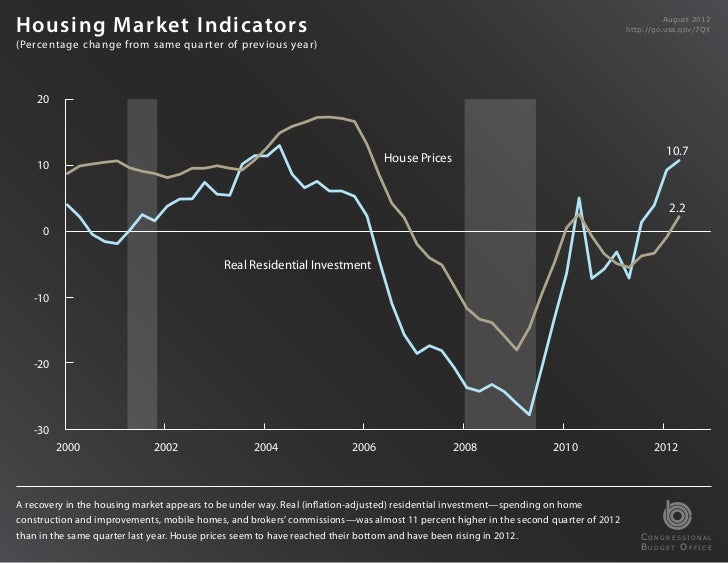 Housing Market Indicators                                                                                                 ...