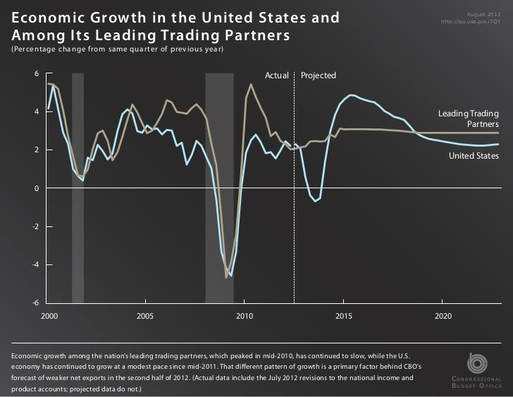 Economic Growth in the United States and                                                                                  ...