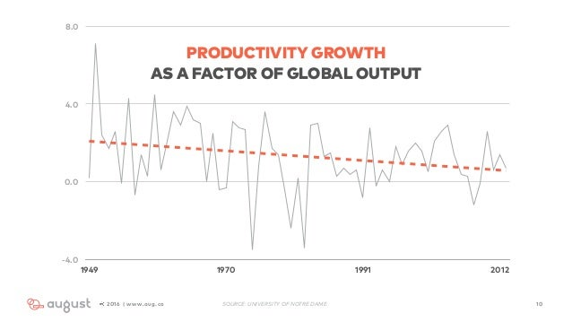 102016 | www.aug.co -4.0 0.0 4.0 8.0 1949 1970 1991 2012 SOURCE: UNIVERSITY OF NOTRE DAME PRODUCTIVITY GROWTH  AS A FACTO...