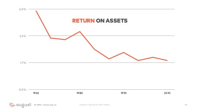 112016 | www.aug.co 0.0% 1.7% 3.3% 5.0% 1965 1980 1995 2010 RETURN ON ASSETS SOURCE: DELOITTE SHIFT INDEX
