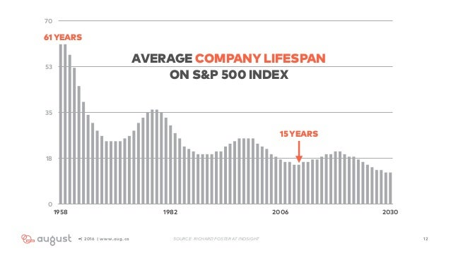 122016 | www.aug.co 0 18 35 53 70 1958 1982 2006 2030 AVERAGE COMPANY LIFESPAN  ON S&P 500 INDEX 61YEARS 15YEARS SOURCE: ...