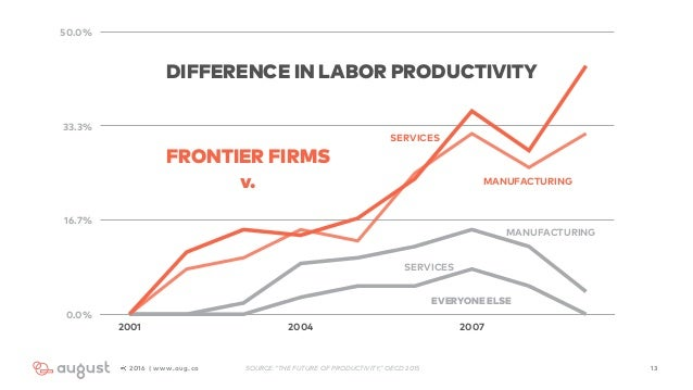 132016 | www.aug.co 0.0% 16.7% 33.3% 50.0% 2001 2004 2007 DIFFERENCE IN LABOR PRODUCTIVITY FRONTIER FIRMS v. SERVICES MANU...