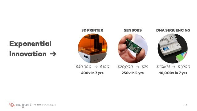 Exponential Innovation → 152016 | www.aug.co 3D PRINTER SENSORS DNA SEQUENCING $40,000 → $100 400x in 7 yrs $20,000 → $79 ...