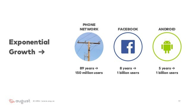 Exponential Growth → 172016 | www.aug.co PHONE NETWORK FACEBOOK ANDROID 89 years → 150 million users 8 years → 1 billion ...
