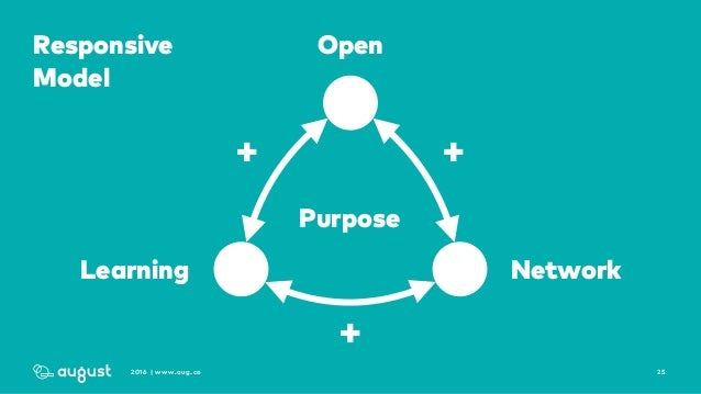 252016 | www.aug.co Open NetworkLearning ++ + Responsive Model Purpose