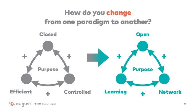 272016 | www.aug.co Closed ControlledEfficient + + + Open NetworkLearning + + + How do you change  from one paradigm to a...