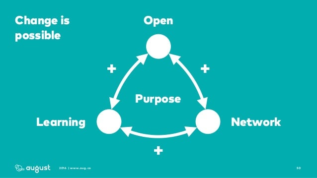502016 | www.aug.co Open NetworkLearning ++ + Change is possible Purpose