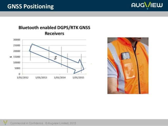 Commercial in Confidence © Augview Limited, 2015 GNSS Positioning