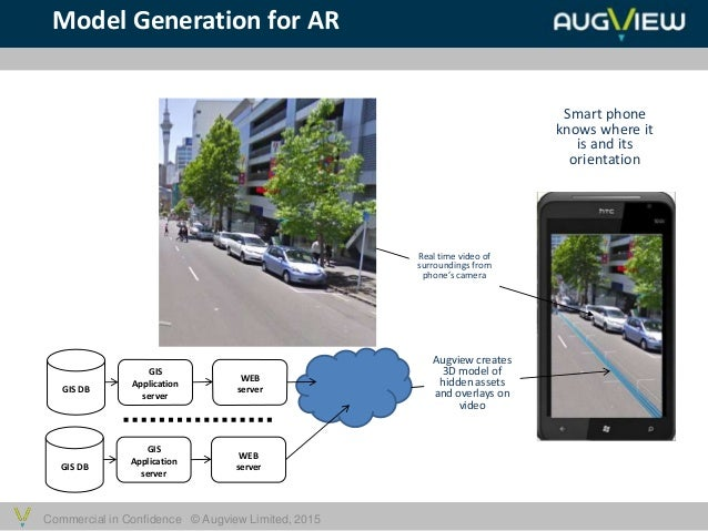 Commercial in Confidence © Augview Limited, 2015 GIS DB GIS Application server WEB server Smart phone knows where it is an...