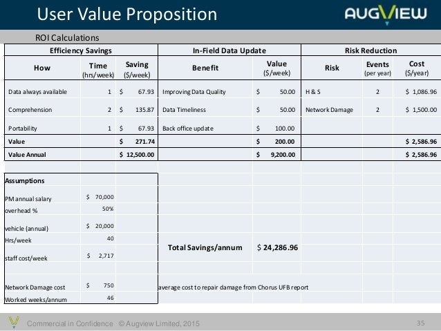 Commercial in Confidence © Augview Limited, 2015 User Value Proposition 35 ROI Calculations Universal Benefits Efficiency ...
