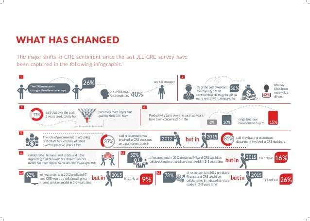 WHAT HAS CHANGED The major shifts in CRE sentiment since the last JLL CRE survey have been captured in the following infog...