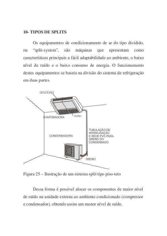 """10- TIPOS DE SPLITS Os equipamentos de condicionamento de ar do tipo dividido, ou """"split-system"""", são máquinas que apresen..."""